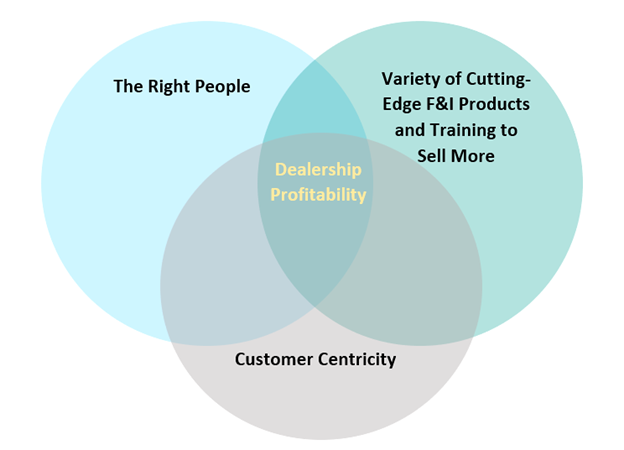 Dealership profitability is achieved at the intersection of all the three key strategies: First, the right people. Second, variety of cutting-edge F&I products and training. Third, customer centricity