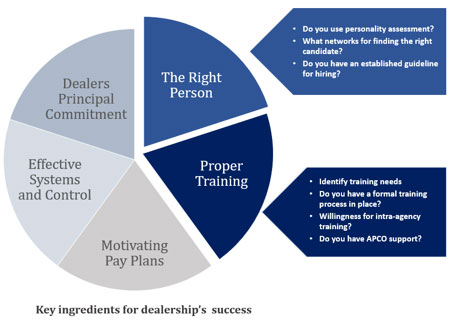 A chart displaying five key ingredients for dealership success including F&I training and right person for F&I department.