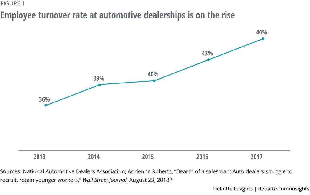 A graph showing the rise in employee turnover rate in auto industry